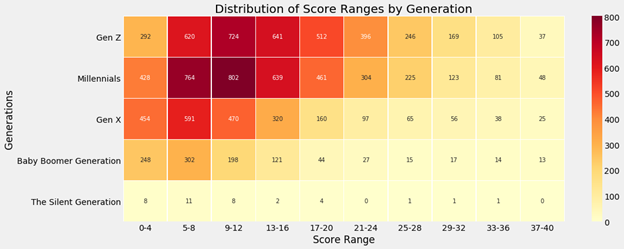 Heat map of Scores based on Generations