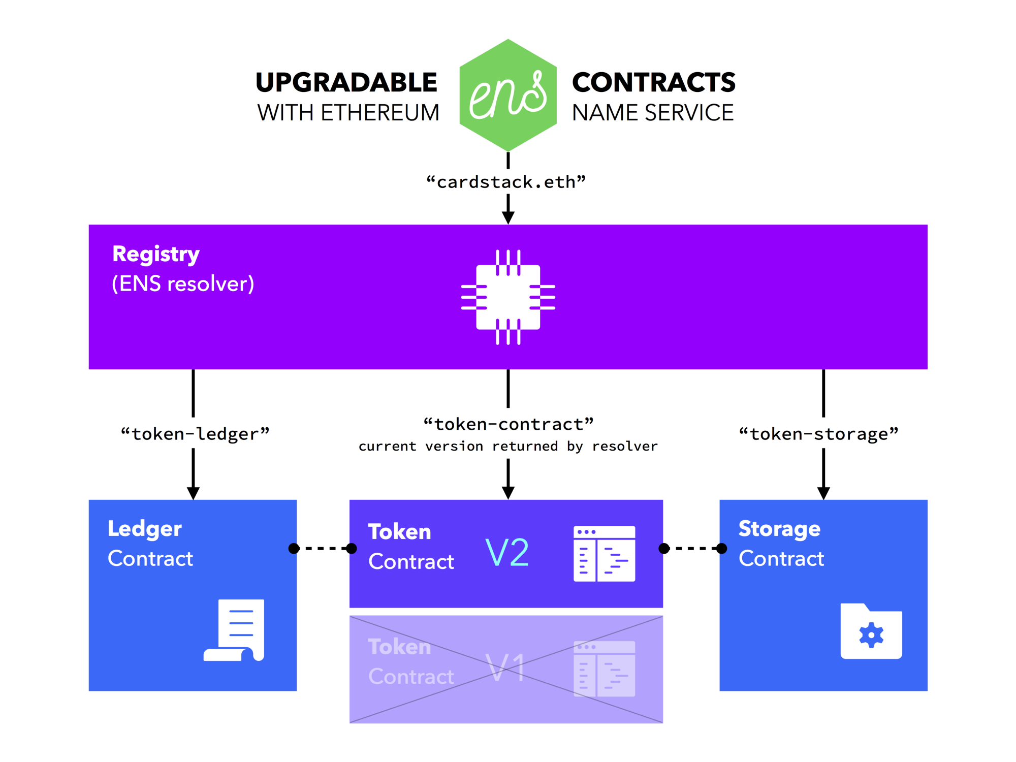 Upgradable Contracts In Solidity Cardstack Medium