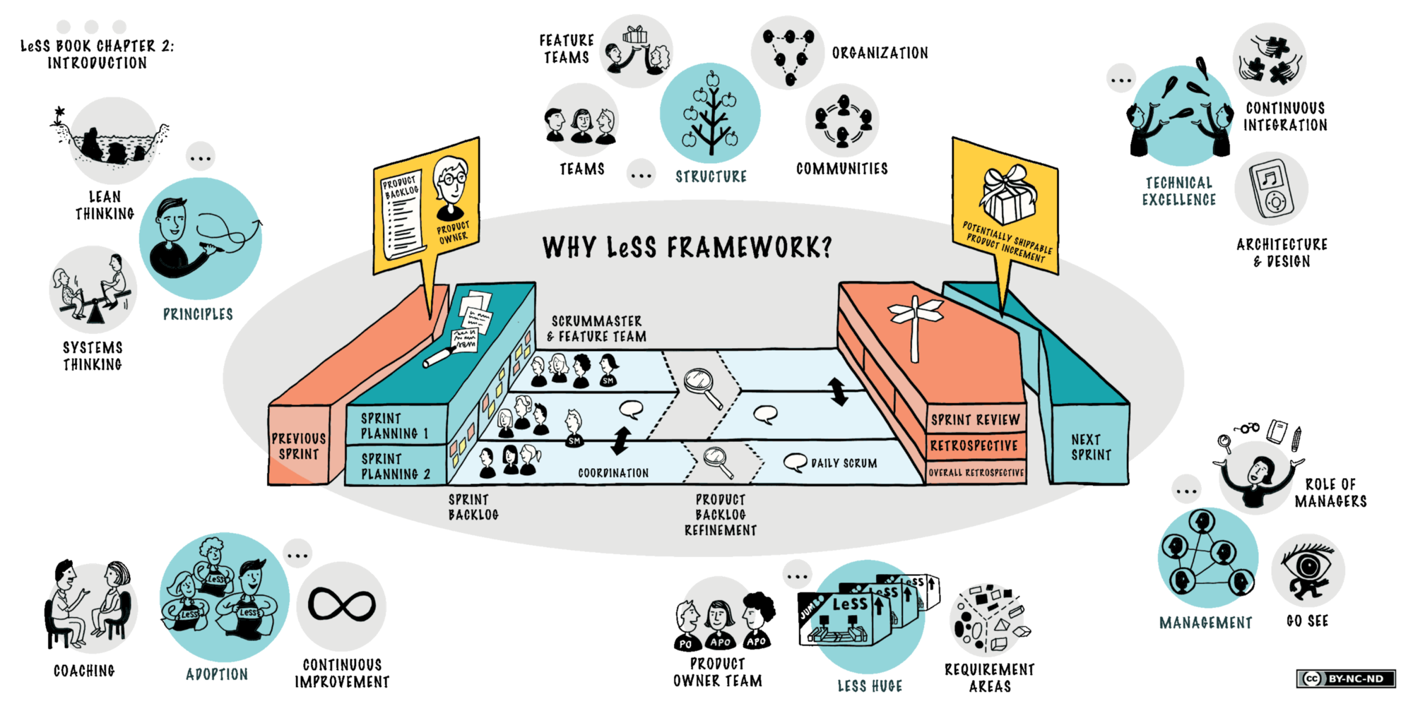 LeSS(Large-Scale Scrum) Framework for scaling scrum to big ...