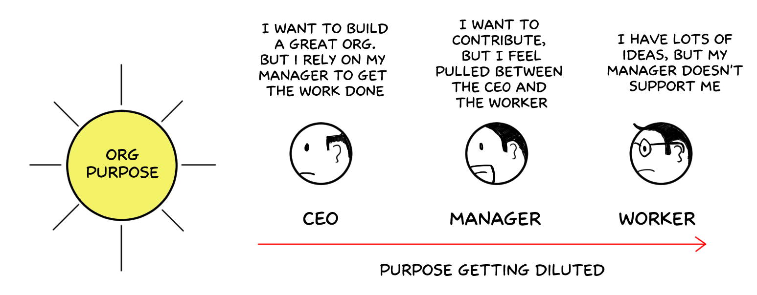 An Organization Running Under The Management Hierarchy Also Has A Purpose But You Dont Have The Freedom To Express It Directly