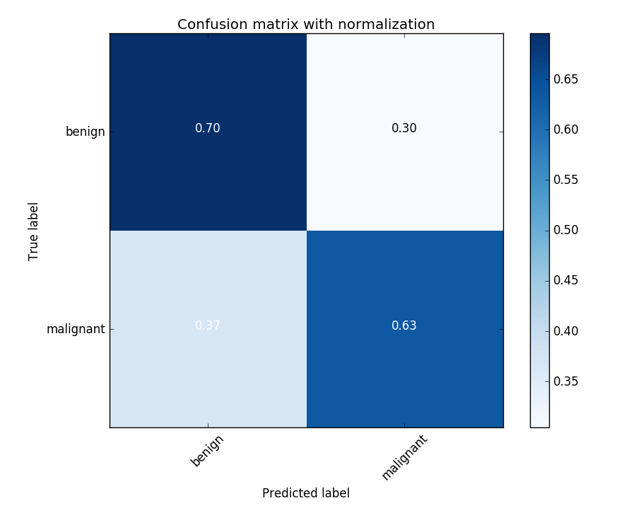The confusion matrix for one of the K-folds trials. The 60/40 imbalance in the dataset likely contributes to the higher misclassification rate for melanomas.