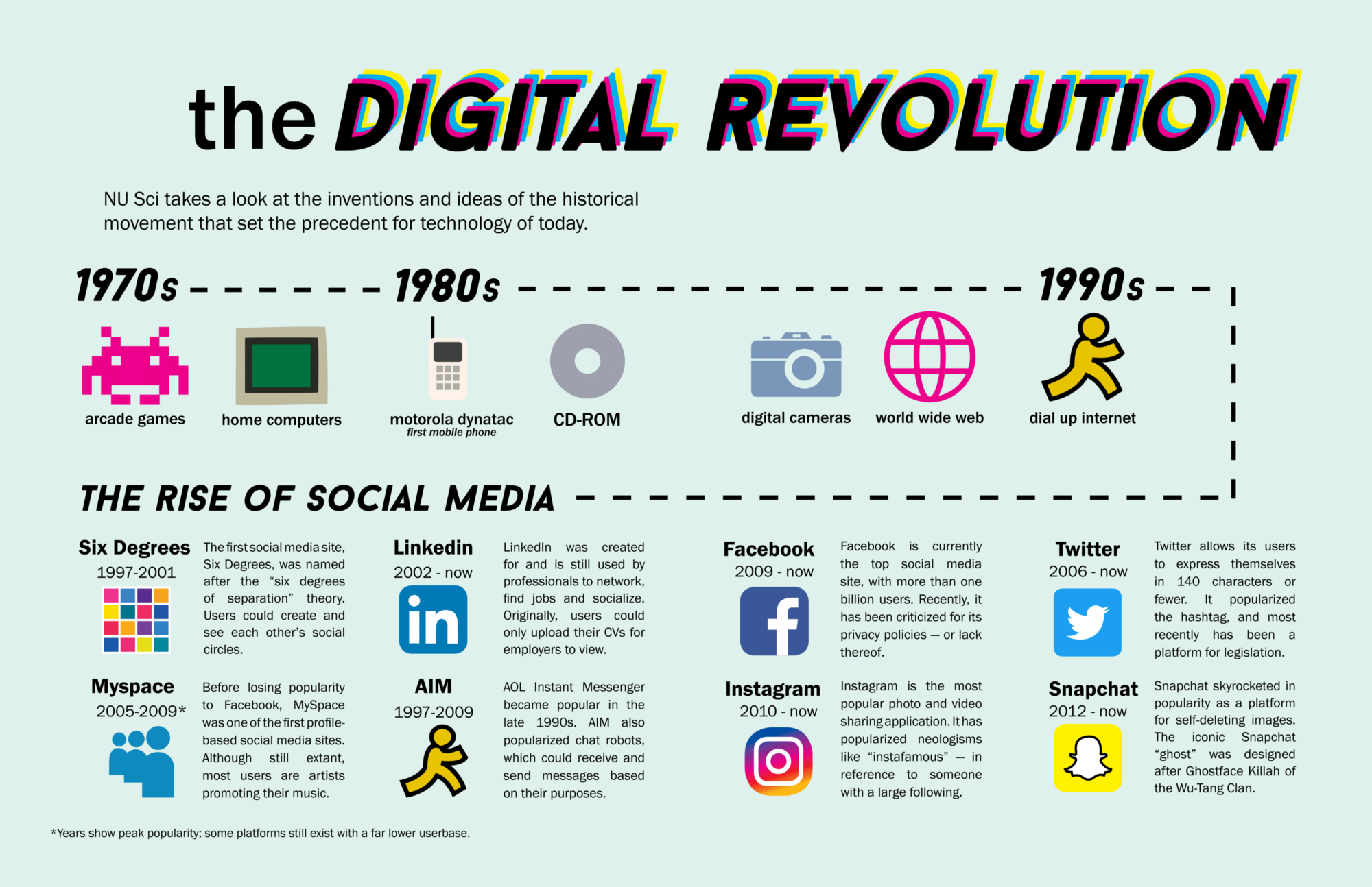 infographic the digital revolution nu sci