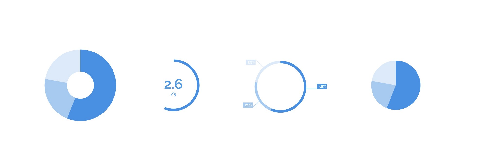 3 Easy Steps To Create Percentage Circles And Pie Charts In Sketch