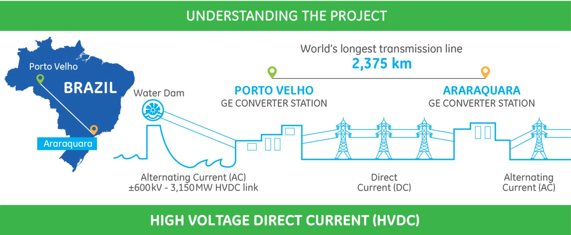 Energy Everywhere See How Ge Solutions Are Making Large Works Of Alternating Current Diagram And Direct To This End Has Strategically Positioned Two Complete Hvdc Converters Substations One In The Amazon Region Another So Paulo