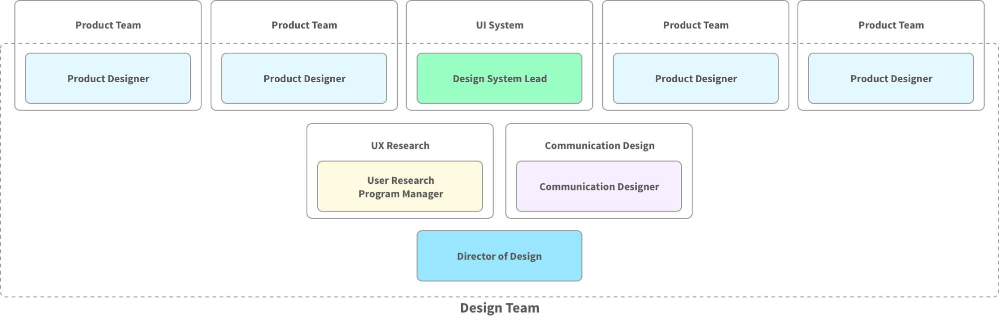 Designing a design team flexport design medium for Product design team