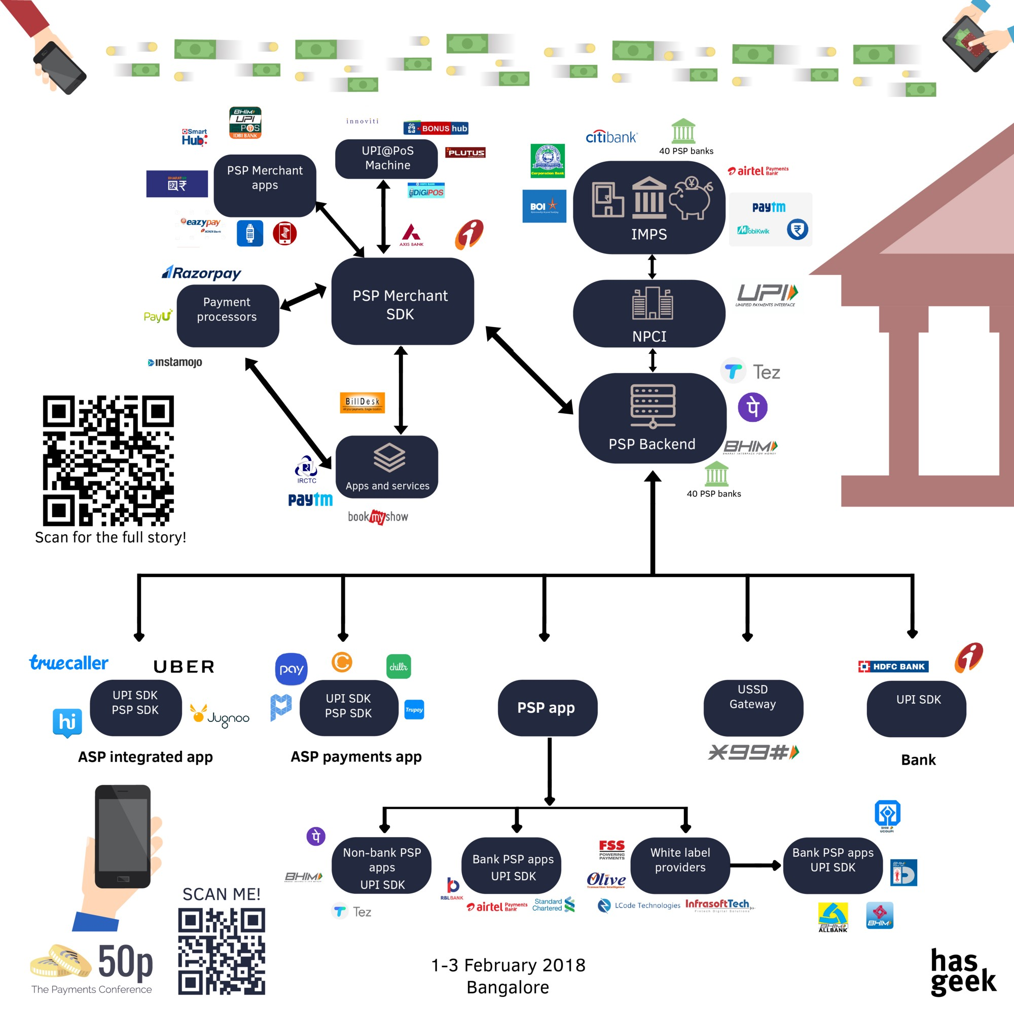 understanding unified payments interface  u2014 upi ecosystem