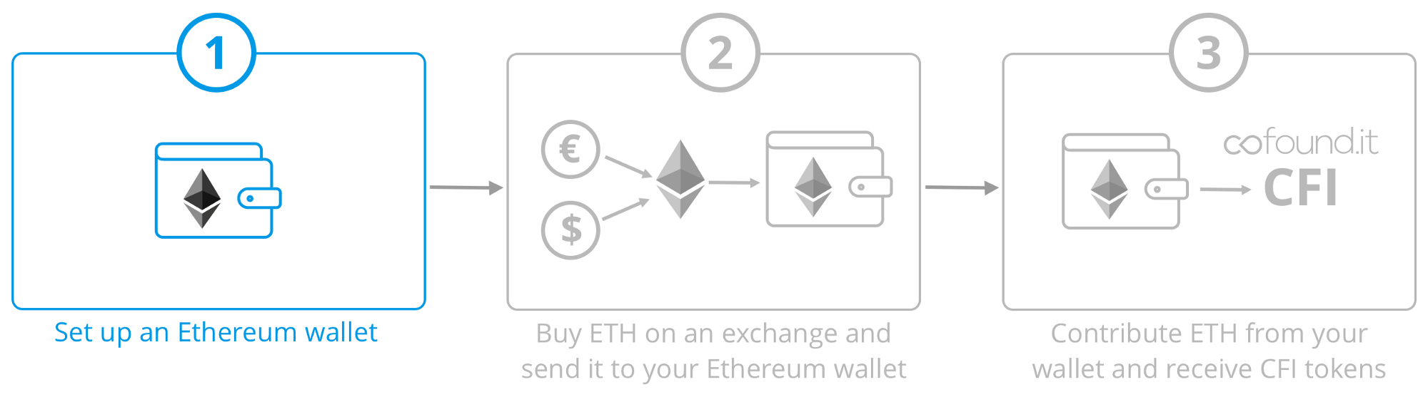 Cofound supporter guide step 1 set up an ethereum wallet on cofound supporter guide step 1 set up an ethereum wallet on myetherwallet ccuart Gallery