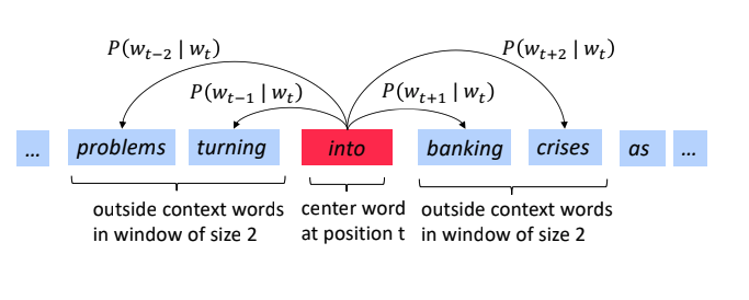Word vector sample from Stanford tutorial [https://youtu.be/8rXD5-xhemo](https://youtu.be/8rXD5-xhemo)