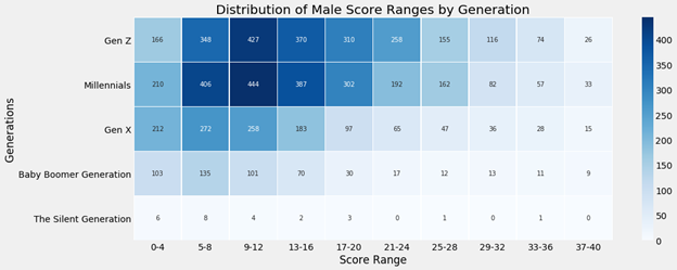 Heat map of Scores based on Generations for Males