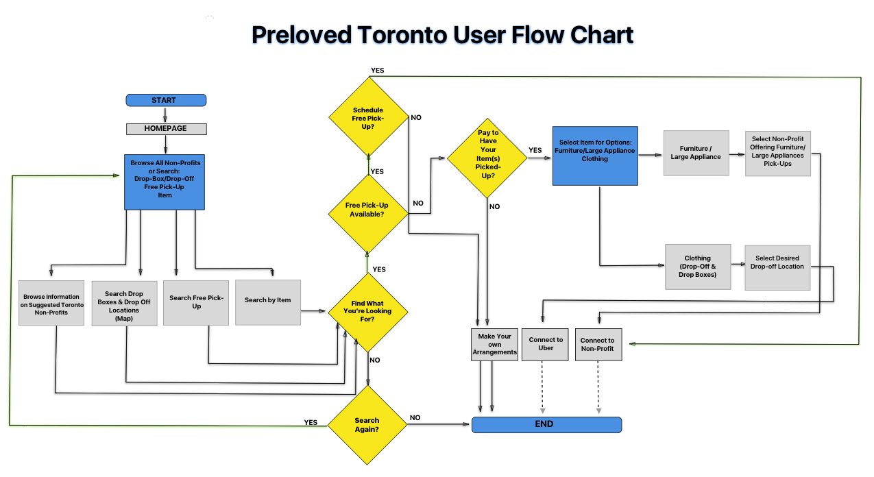 User Flow Information Architecture Kim Smith Medium Process Diagram Labelling During The Research Phase Of My Project I Discovered 81 People Wanted To Know About Free Pick Up So Added It