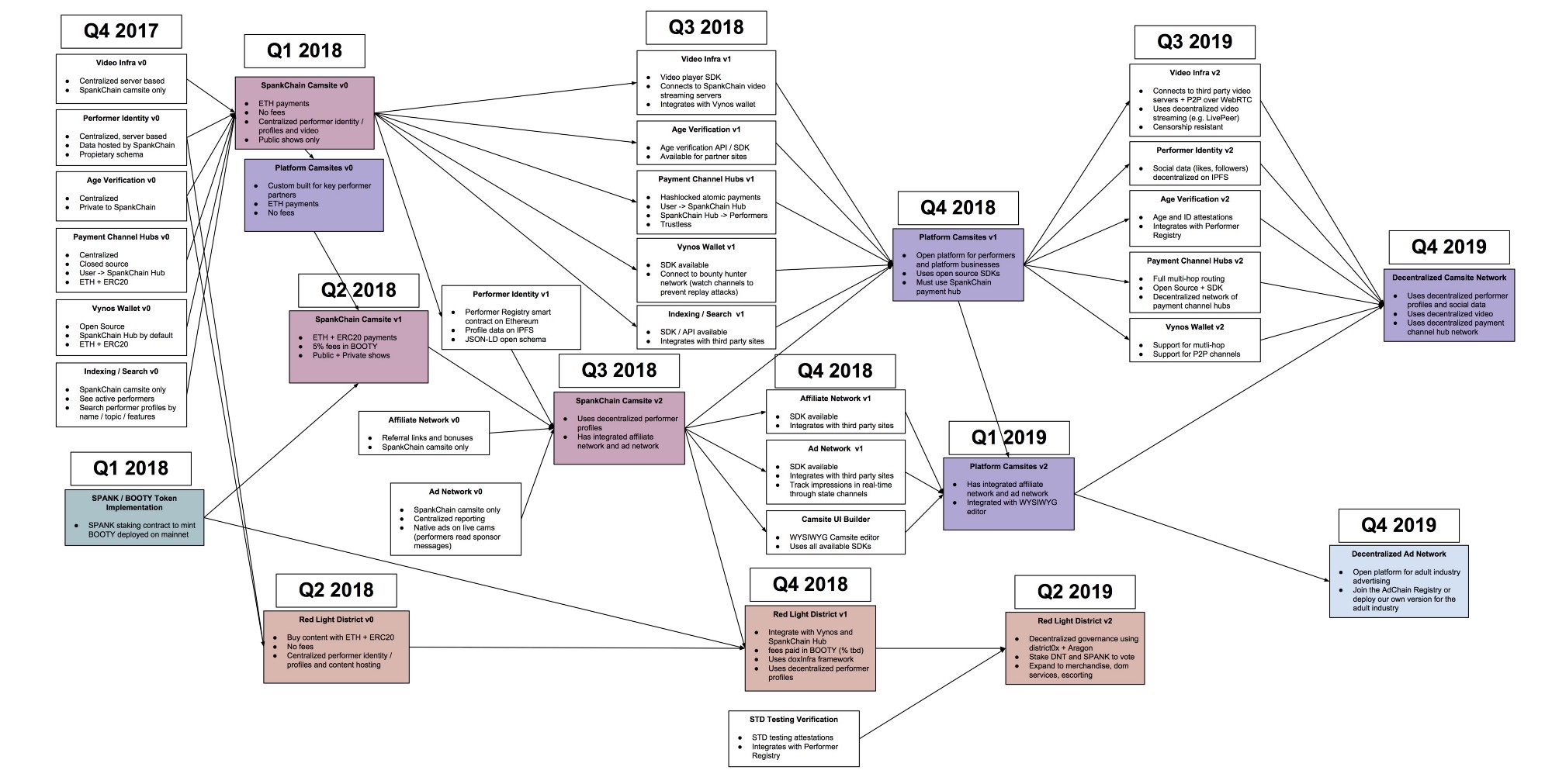 The spankchain product roadmap spankchain medium see the full document here publicscrutiny Gallery