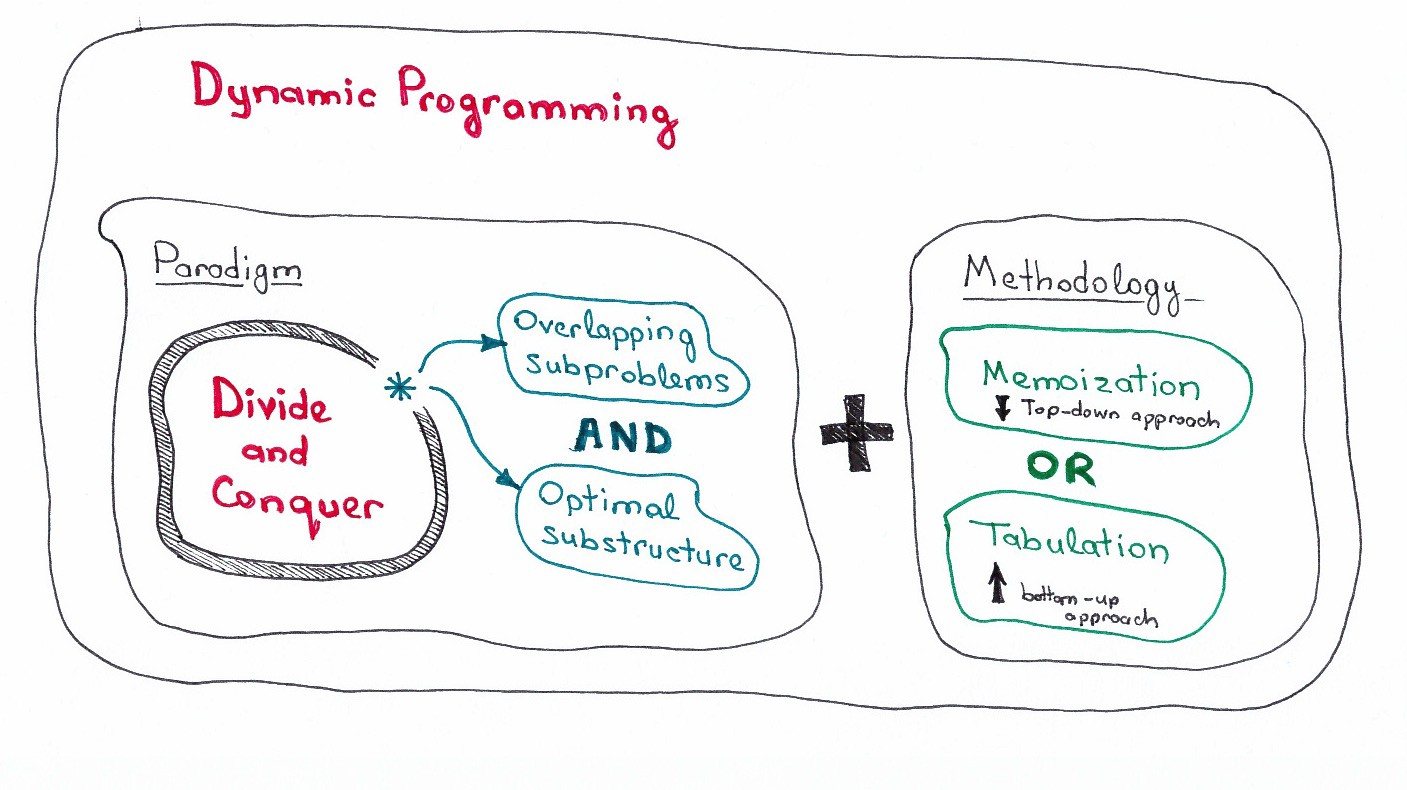 Dynamic Programming vs Divide-and-Conquer