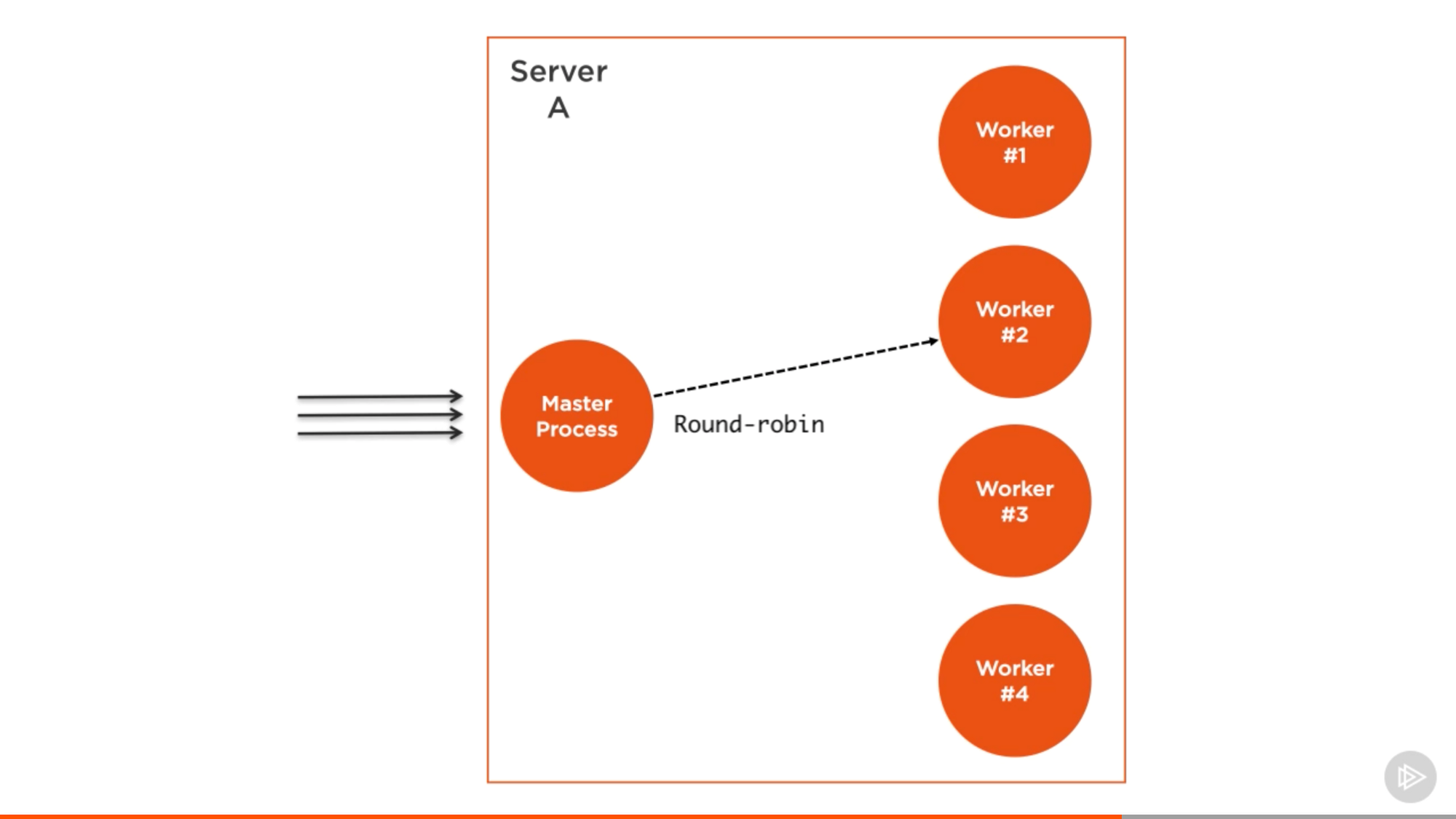 Scaling Nodejs Applications Freecodecamporg Javascript Logic Diagram Screenshot Captured From My Pluralsight Course Advanced