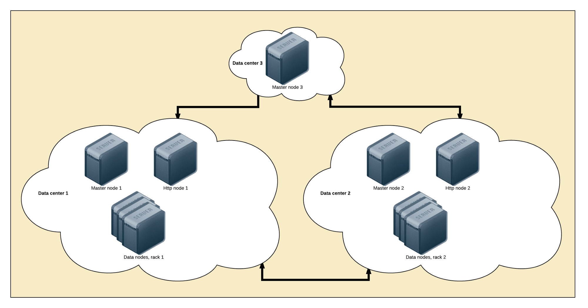 Designing The Perfect Elasticsearch Cluster Almost Definitive Networkdiagramtypicalserverrackdiagrampng Design For Failure