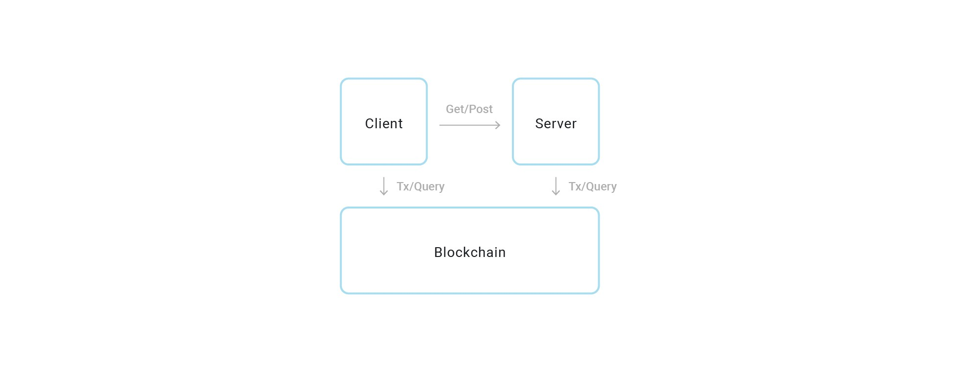 Designing The Architecture For Your Ethereum Application Control System Block Diagram Simplified Alarm In This Article Ill Cover Some Of Most Traditional Scenarios Applications Which Arise From Different Interactions Between These Three