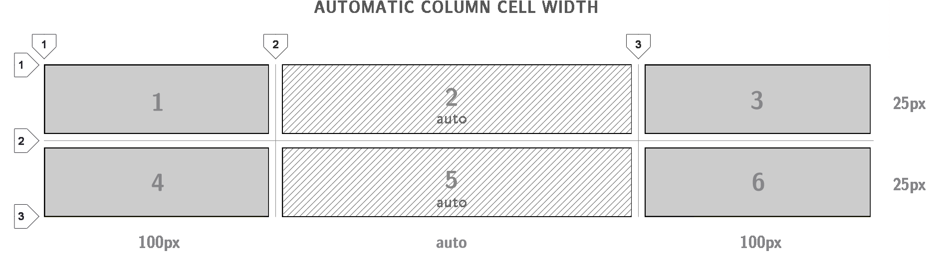 This is what happens with grid-template-columns: 100px auto 100px