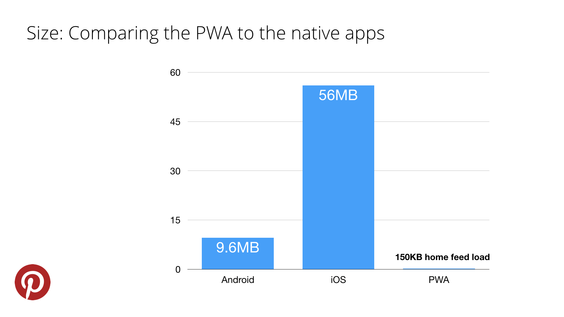 itu0027s important to note that this isnu0027t comparing apples to apples however the pwa loads code for new routes on demand and the cost of additional code is