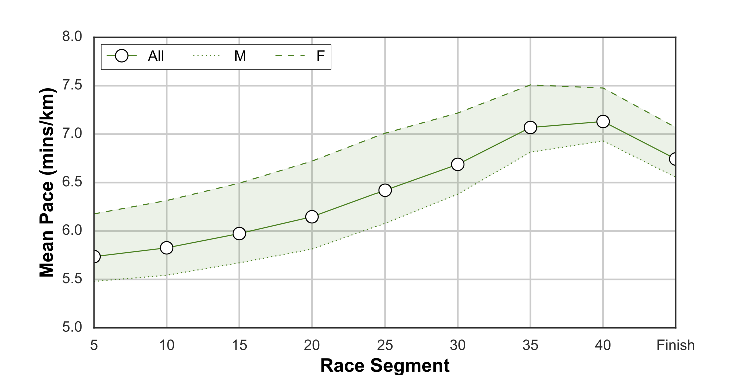 segment 2 pace chart bio Chicago marathon race-data pace charts: every 5k, every age 20 to 80 we completed a comprehensive analysis by age, by gender, by 5k segment.