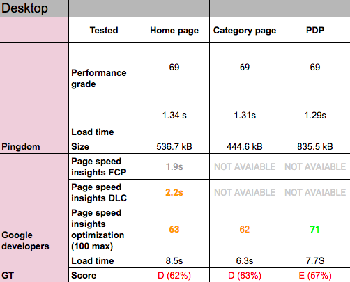 Matrix of page speed tests - Technical SEO Audit