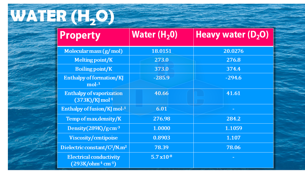 different physical properties of water in tabulated form