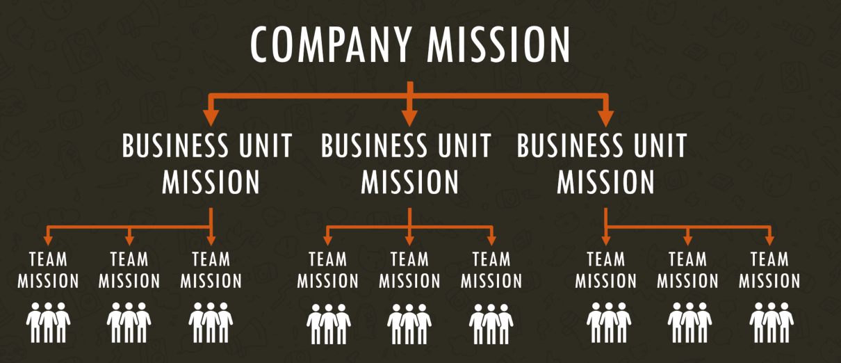 Write Useful Mission Statements In 3 Easy Steps Hacker Noon