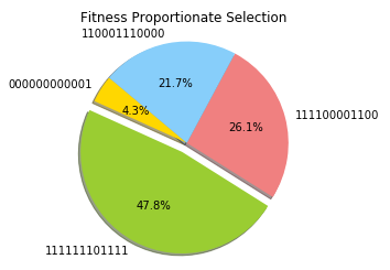 Figure 3: Fitness Proportionate Selection
