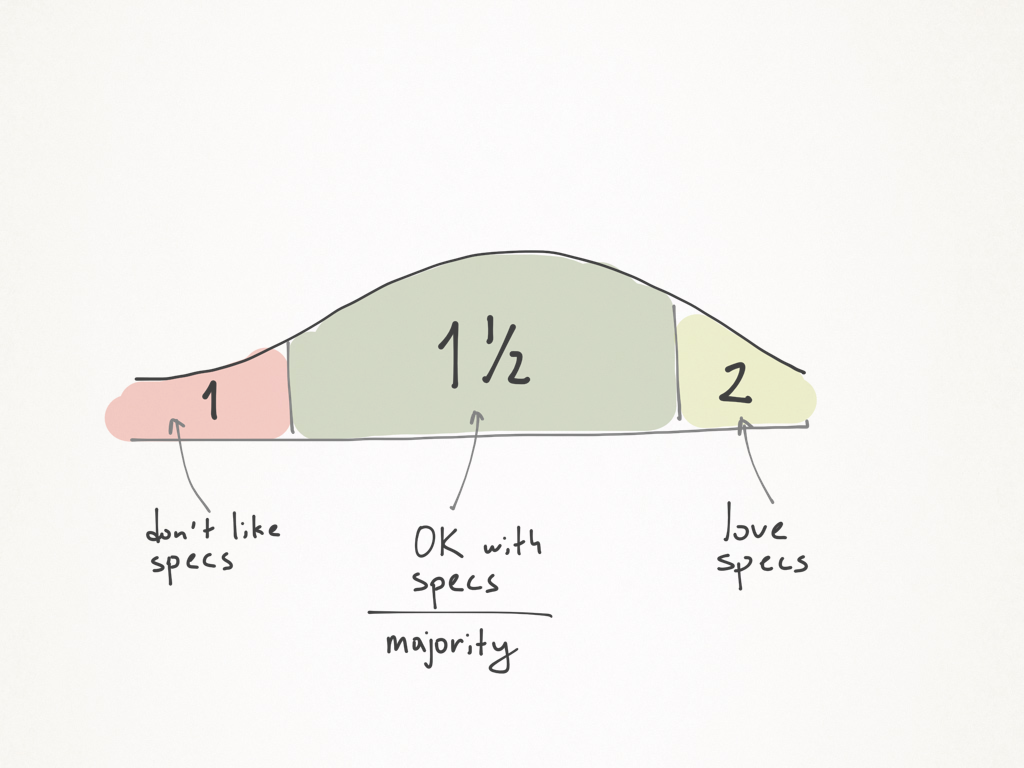 _The love-hate distribution chart. Most developers feel OK about specs._