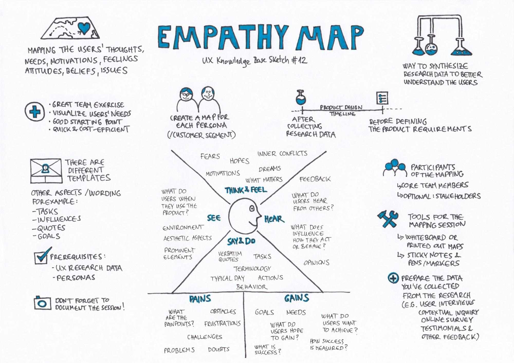 Synthèse Empathy Map