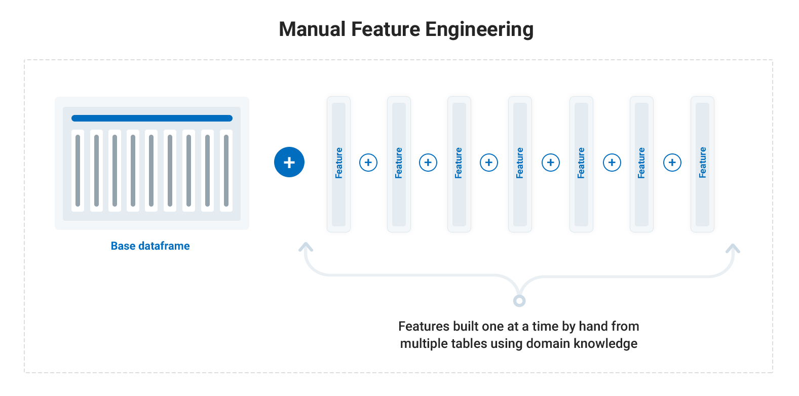Why Automated Feature Engineering Will Change the Way You Do