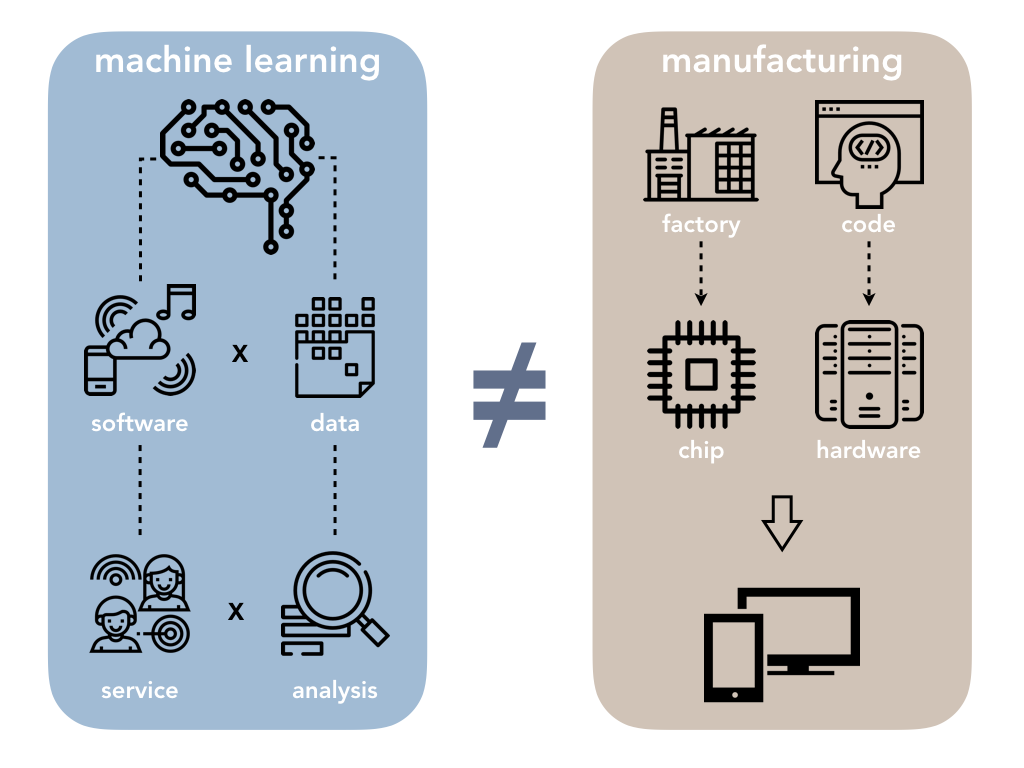 machine learning vs. manufacturing