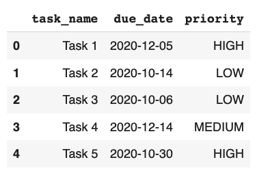 First 5 tasks in the generated DataFrame