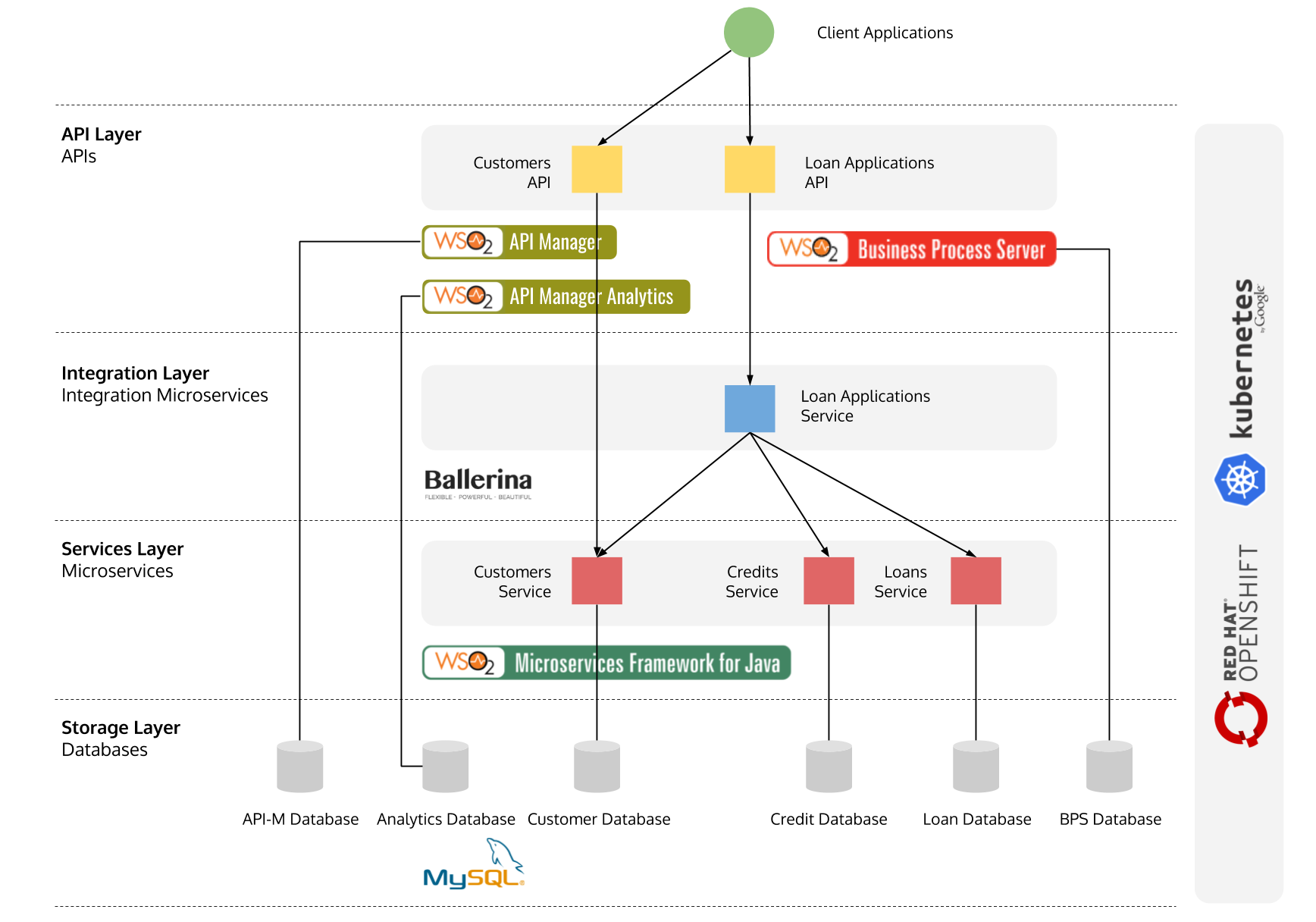 Wiring Microservices Integration Apis Maintainer Diagram The Above Illustrates Solution Architecture Of This Poc Implements A Loan Applications Service For An Imaginary