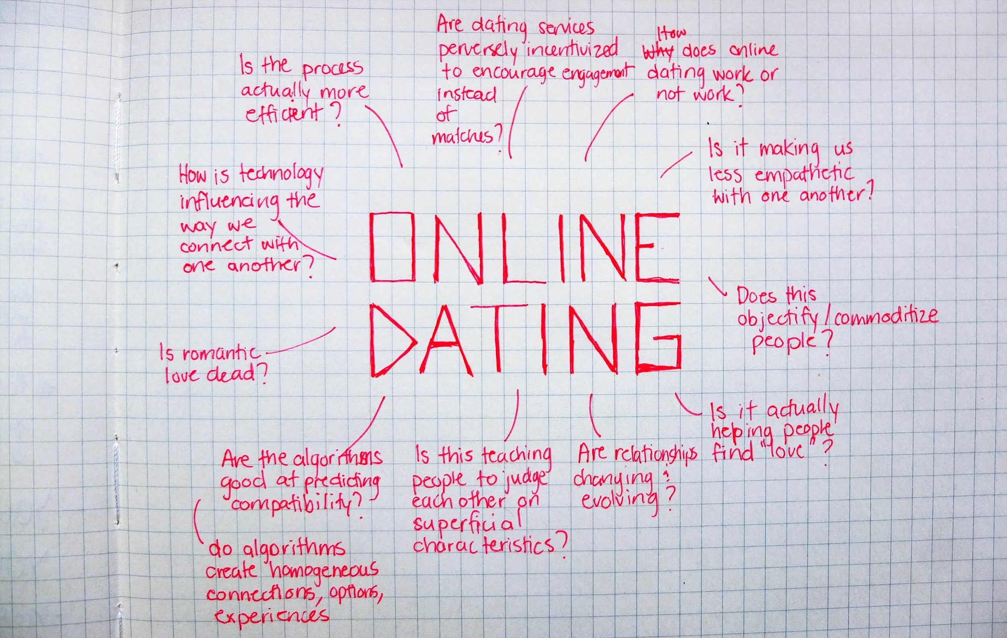 online dating thesis