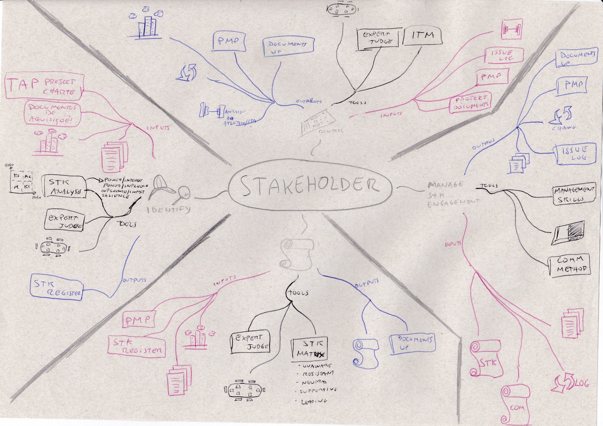 How i studied to pass the pmpcertification exam luiz henrique stakeholder management 1betcityfo Images