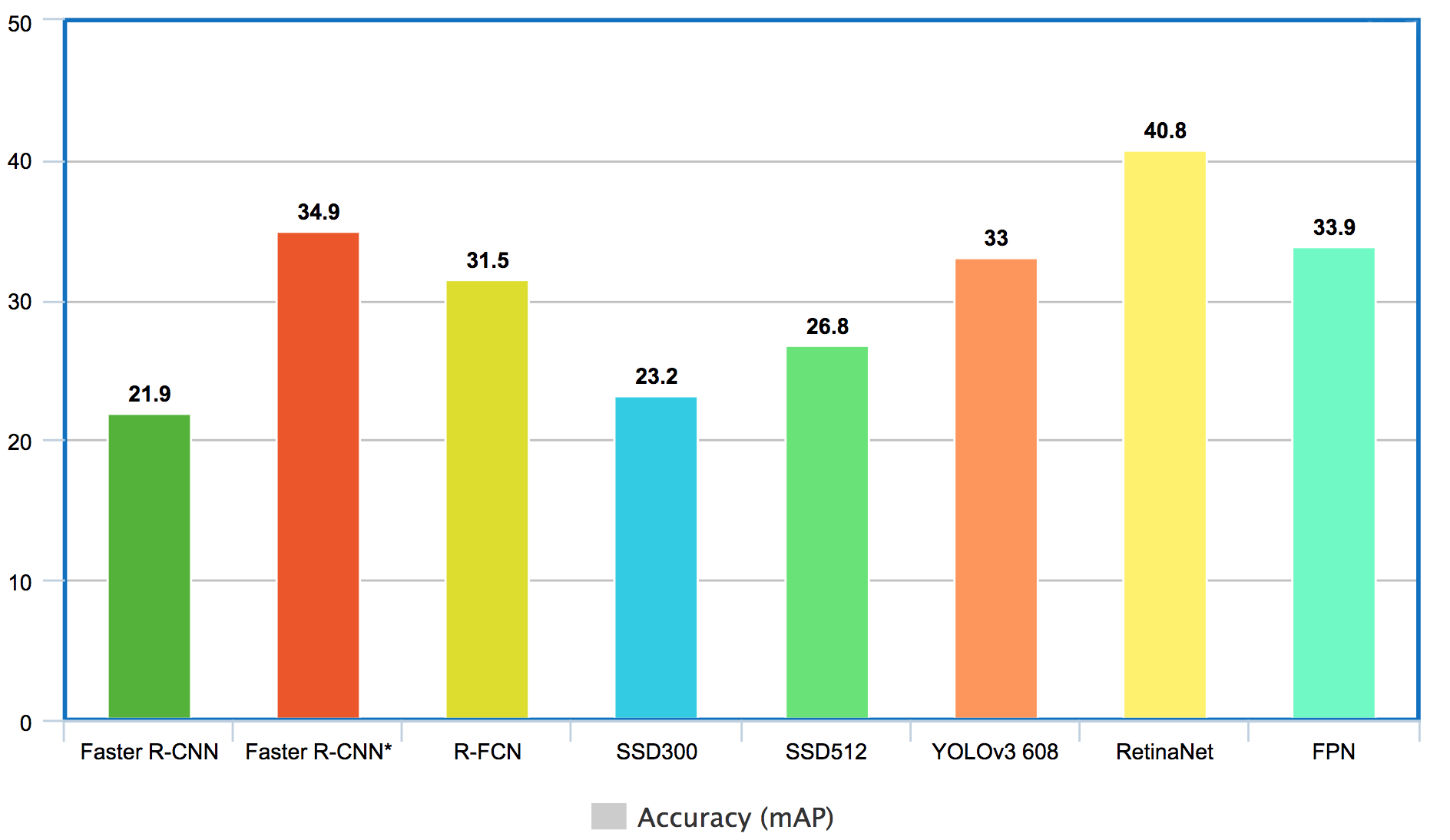 Object detection: speed and accuracy comparison (Faster R-CNN, R-FCN ...