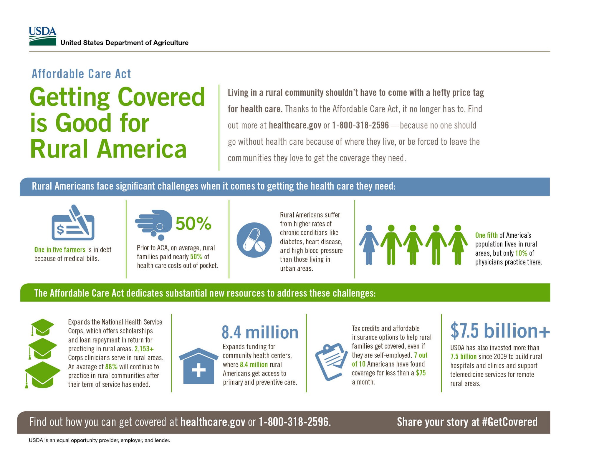 Understanding Access to Affordable Health Care