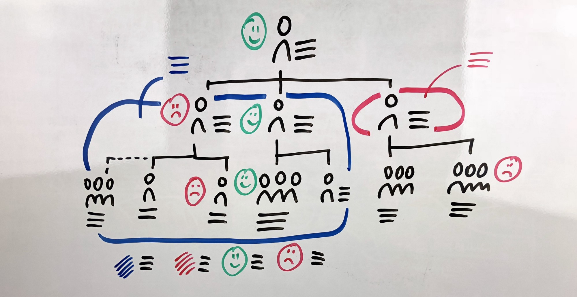 Extremely Useful Whiteboard Templates For Efficient Workshops — Part 2