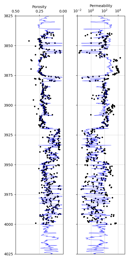 Final permeability prediction from core measurements using Python statsmodels library and ordinary least squares regression.