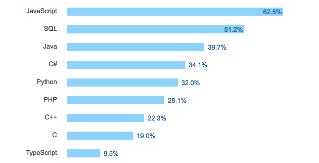 Both C# and TypeScript are in the top 10 used programming languages
