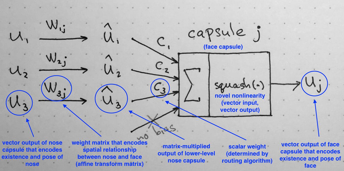 Understanding Hintons Capsule Networks Part Ii How Capsules Work The Little Ones Due Date Using Dynamic Diagram Summary Of Internal Workings Note That There Is No Bias Because It Already Included In W Matrix Can Accommodate And Other