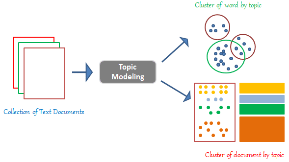 Figure 3: Topic Modelling [3]