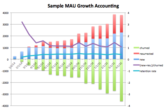 The one on the left looks more investable than the company on the right despite lower MAU. Source