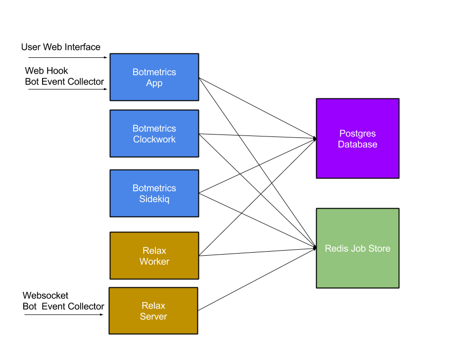 Botmetrics Architecture Diagram