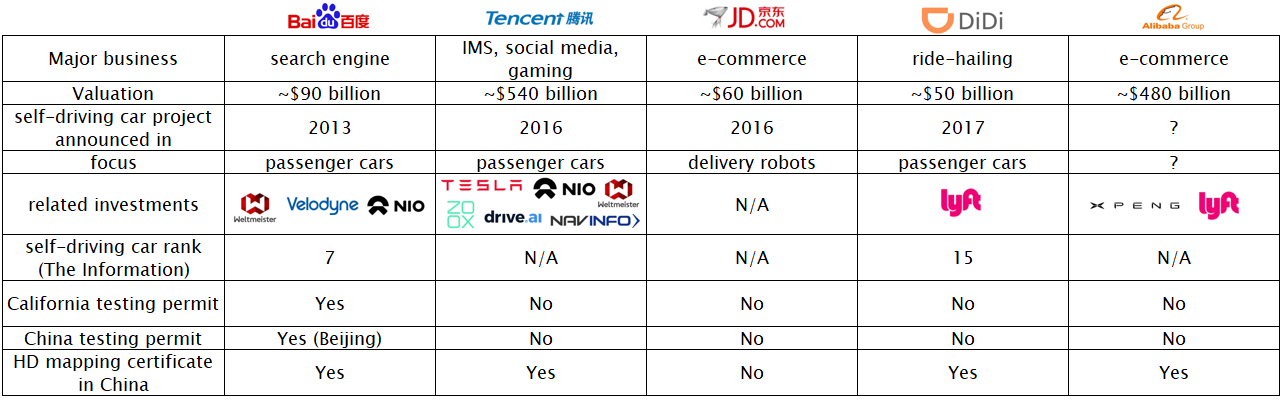 Baidu Is Widely Considered The Leader Of Self Driving Car In China