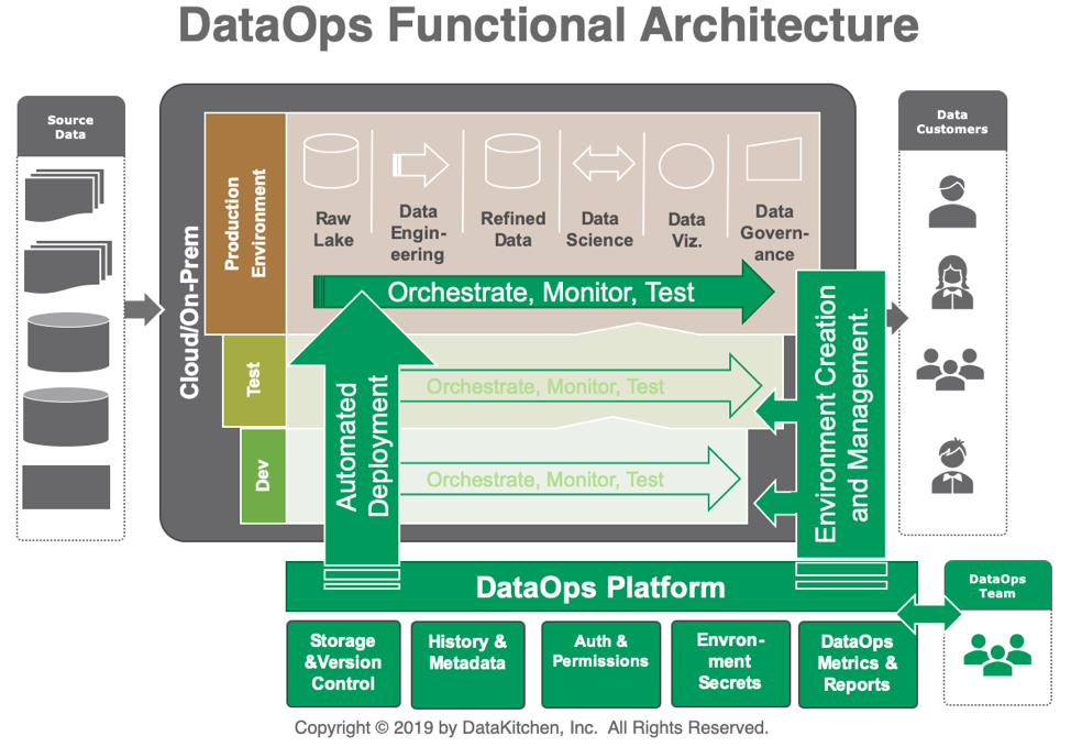 Figure 4: A DataOps Functional Architecture