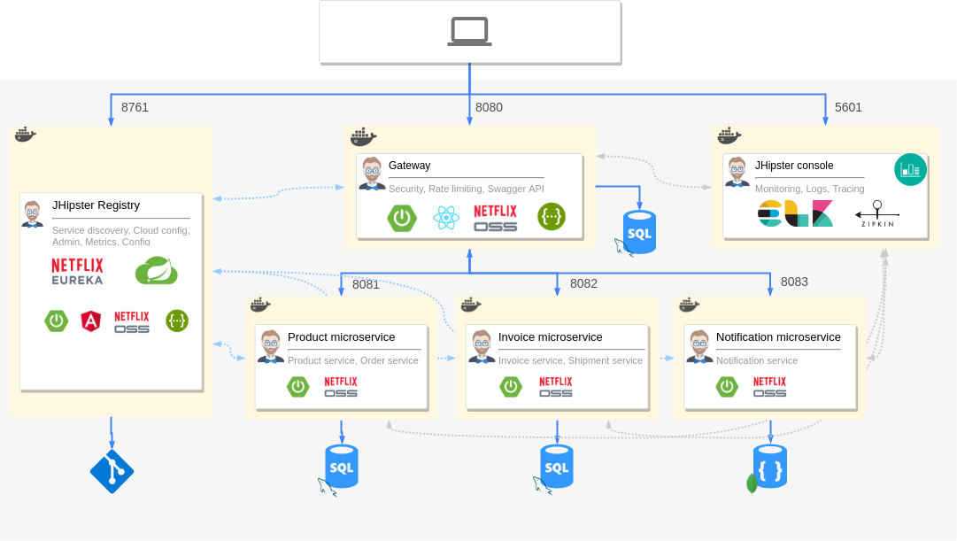 How To Set Up Jhipster Microservices With Istio Service