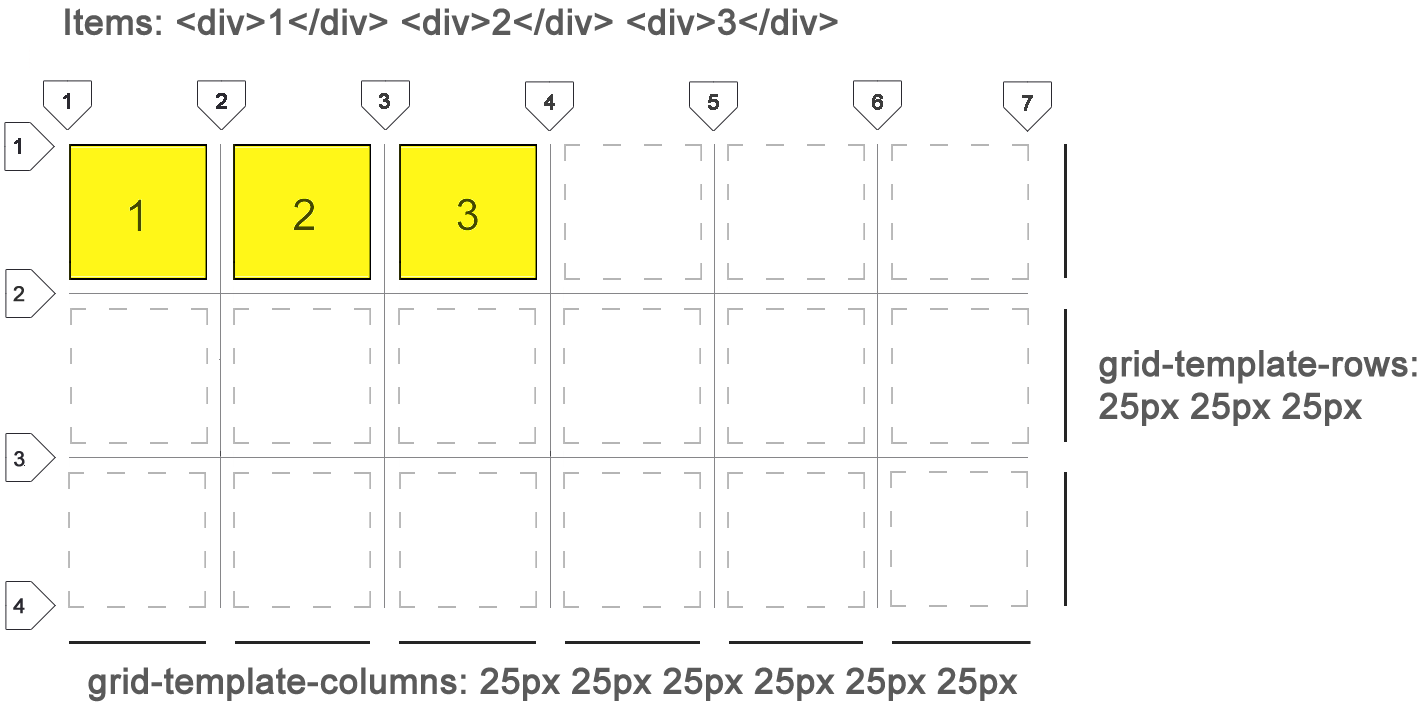 In this case CSS grid will assume that any new items added to the grid will fall into dashed squares unless other modifications are provided… at which we ...