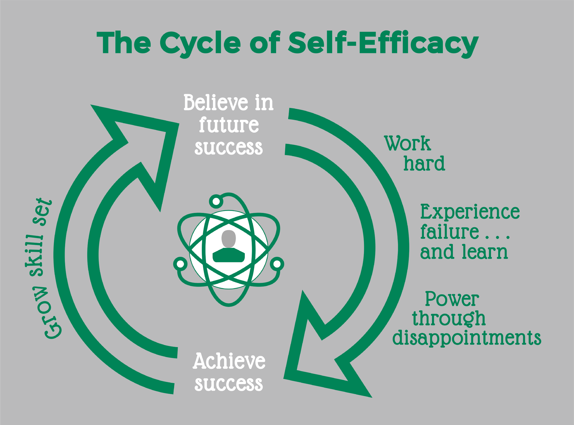 Thatu0027s Why JA Is So Focused On Measuring And Tracking Self Efficacy,  Difficult As It Is To Both Understand And Measure. With Well Over 100  Million JA Alumni ...