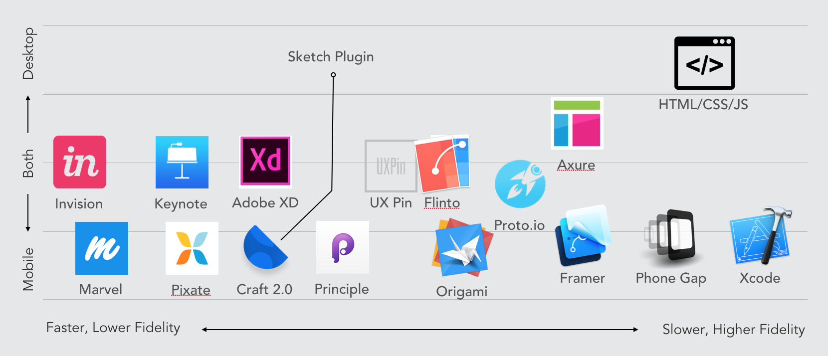 16 prototyping tools how each can be used prototypr