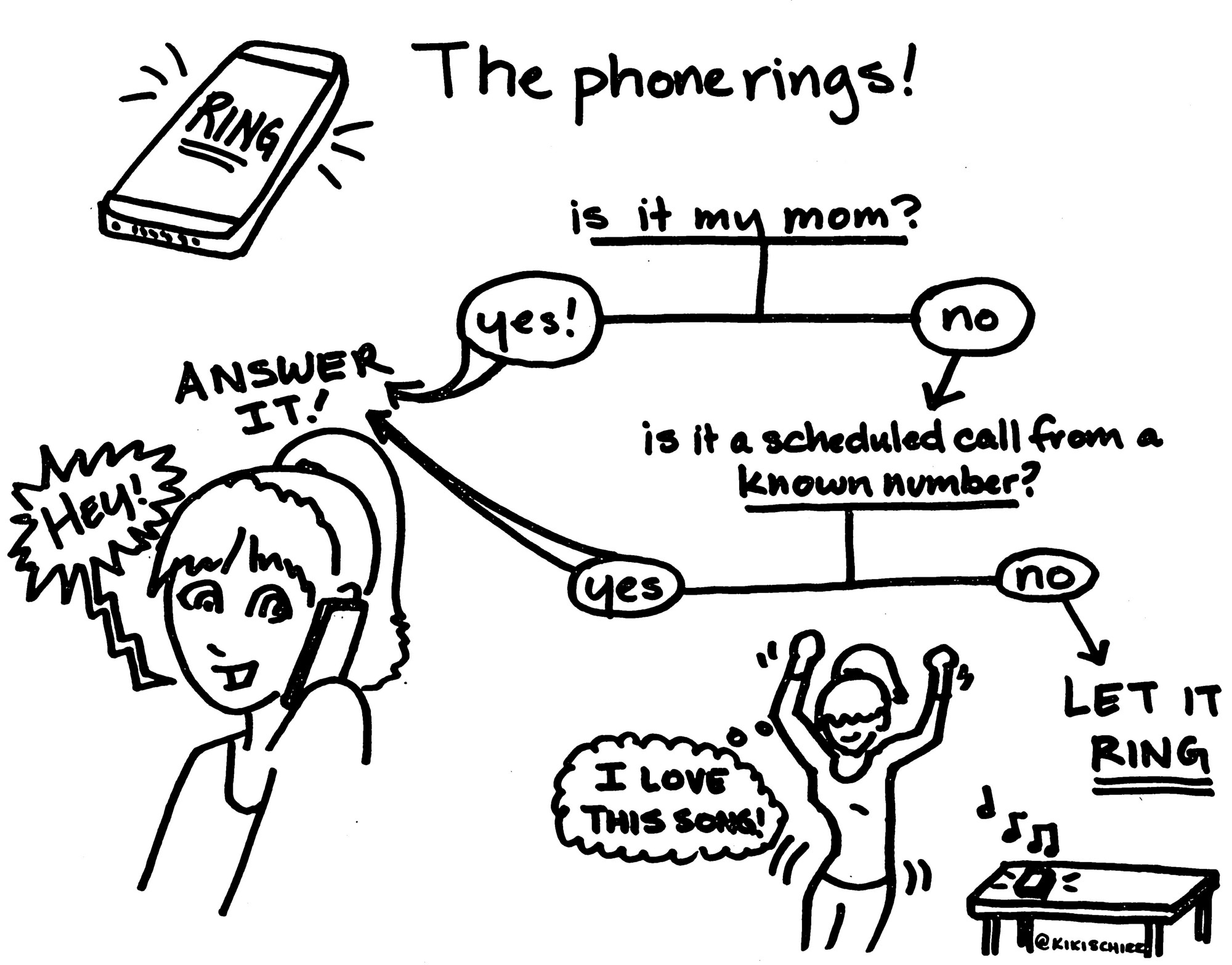 Why this millennial didnt answer your call tech doodles medium a handy flow chart nvjuhfo Choice Image
